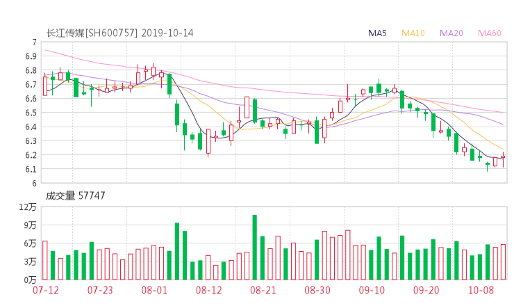 华夏配资网:600757股票收盘价 长江传媒资金流向2019年10月14日