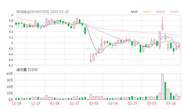 600769股票收盘价 祥龙电业资金流向2020年3月20日