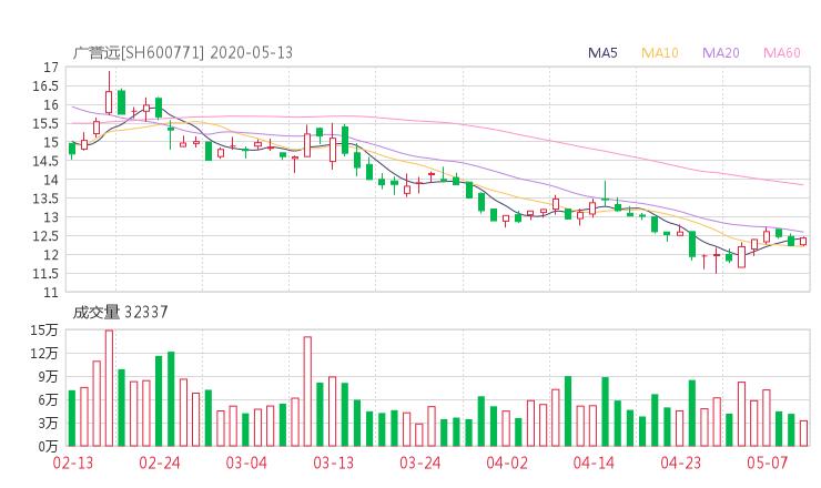 600771资金流向 广誉远股票资金流向 最新消息2020年05月14日