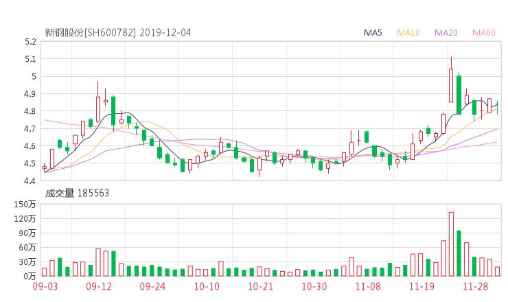 600782股票最新消息 新钢股份股票新闻2019 久其软件股票分红