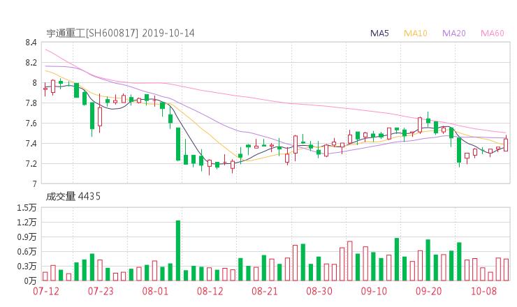 小麦财经股票网:600817股票收盘价 ST宏盛资金流向2019年10月14日