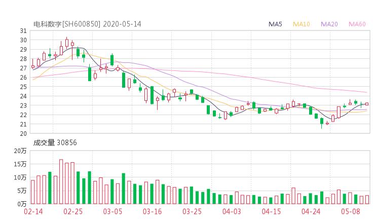 600850股票收盘价 华东电脑股票今日行情走势2020年5月14日