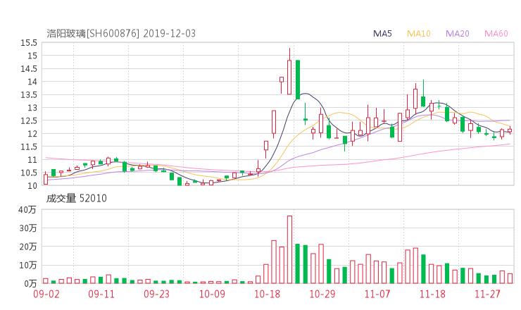600876股票最新消息 洛阳玻璃股票新闻2019 久远银海股票分红