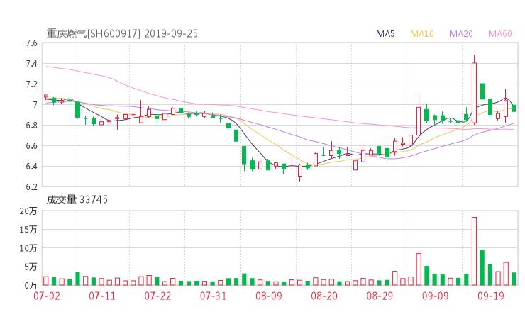 600917股票收盘价 重庆燃气资金流向2019年9月24日