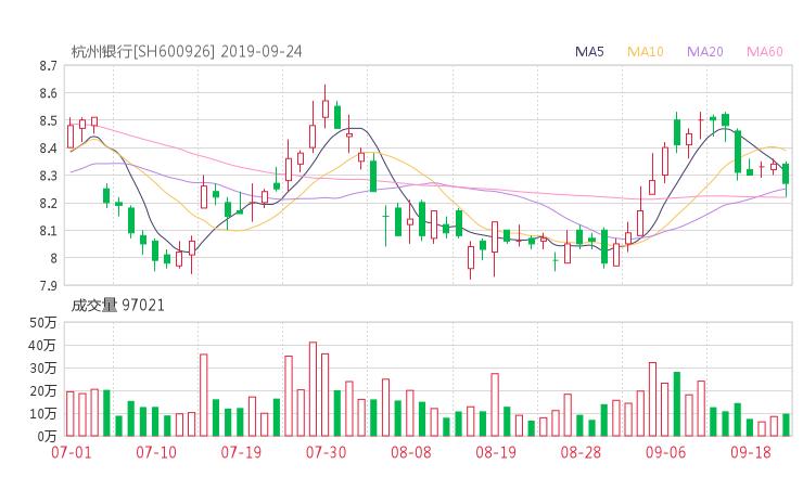 600926股票收盤價 杭州銀行資金流向2019年9月24日