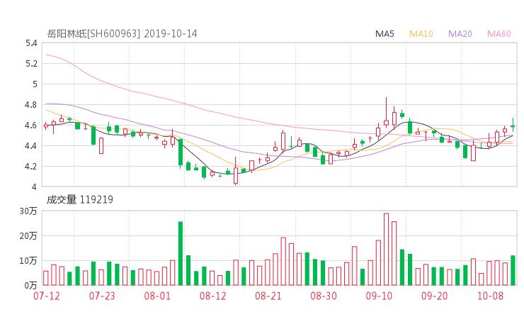 配资平台173bx:600963股票收盘价 岳阳林纸资金流向2019年10月14日