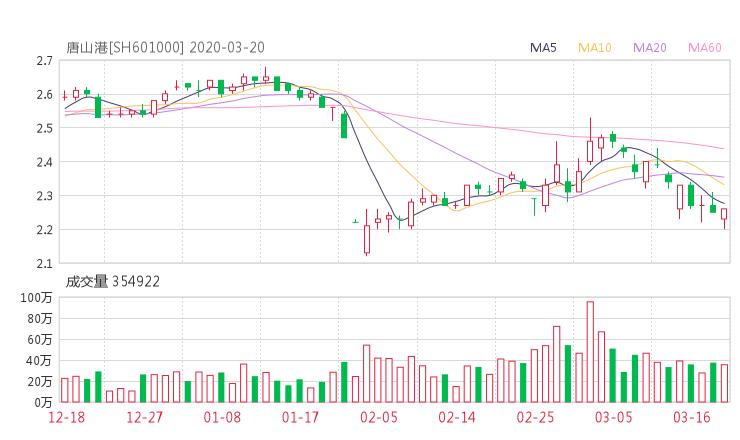 601000股票收盘价 唐山港资金流向2020年3月20日