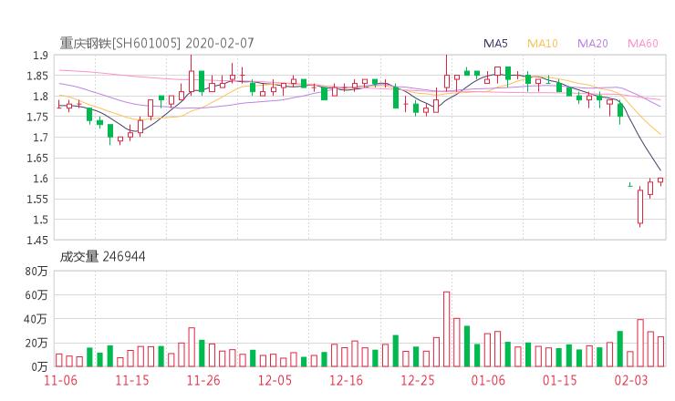 601005股票收盘价 重庆钢铁资金流向2020年2月7日