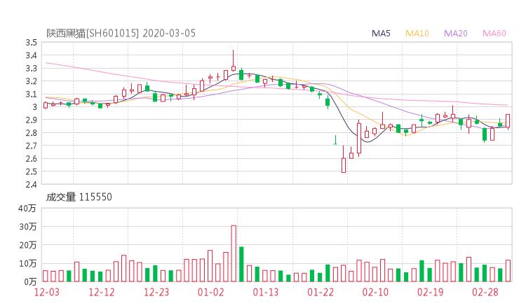 601015股票收盘价 陕西黑猫资金流向2020年3月5日