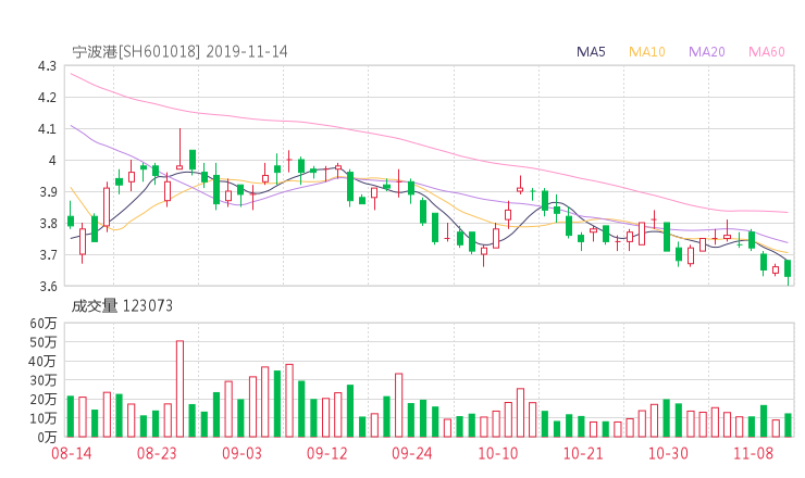 大笨象系统:601018股票收盘价 宁波港资金流向2019年11月14日