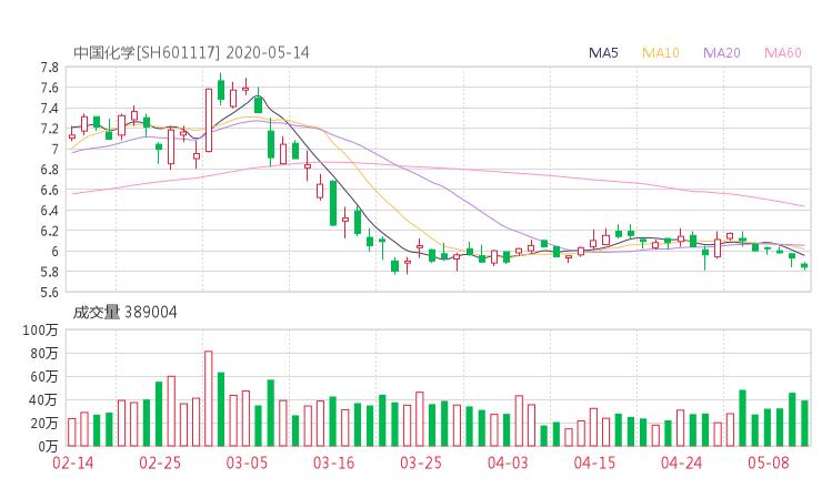 601117资金流向 中国化学股票资金流向 最新消息2020年05月14日