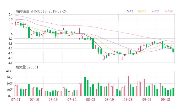 601118股票收盤價 海南橡膠資金流向2019年9月24日