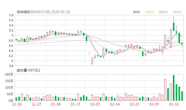 601118股票收盘价 海南橡胶资金流向2020年3月20日