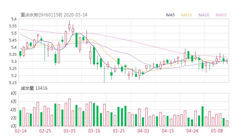 601158资金流向 重庆水务股票资金流向 最新消息2020年05月14日