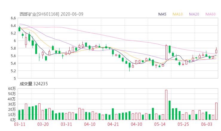 601168股票收盘价 西部矿业股票今日行情走势2020年6月9日