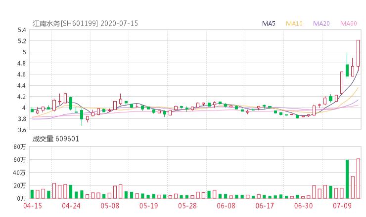 601199股票收盘价 江南水务资金流向2020年7月14日 中腾信