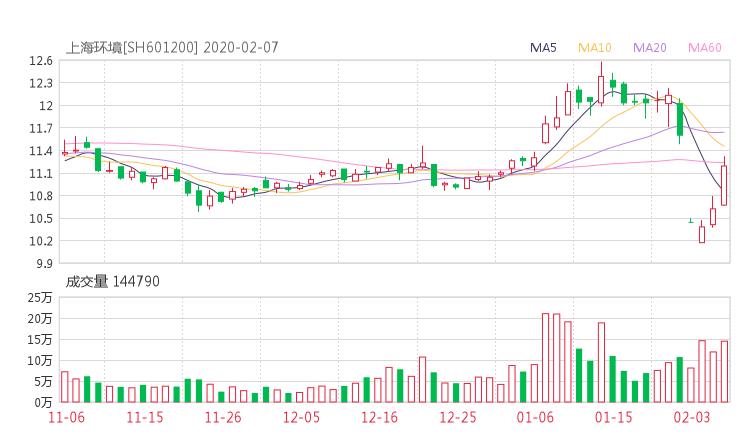 601200股票收盘价 上海环境资金流向2020年2月7日