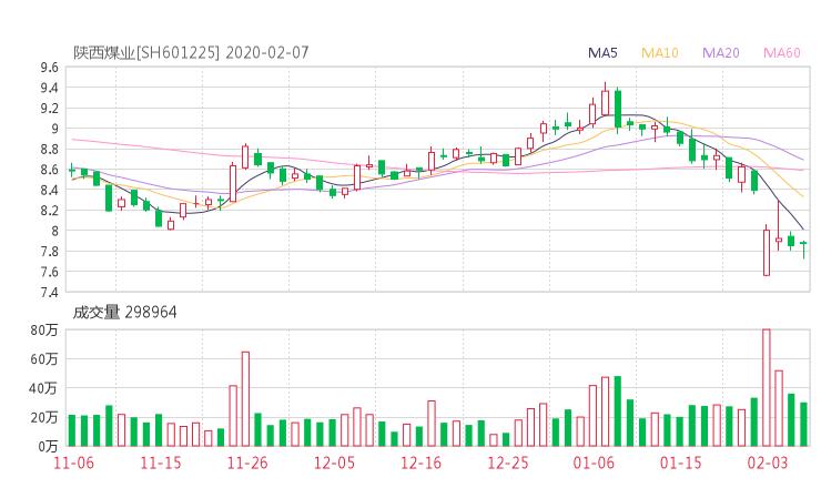 601225股票收盘价 陕西煤业资金流向2020年2月7日