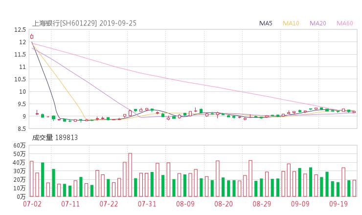 601229股票收盘价 上海银行资金流向2019年9月24日