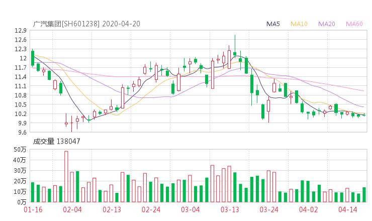 601238股票收盘价 广汽集团资金流向2020年4月20日 51wangdai