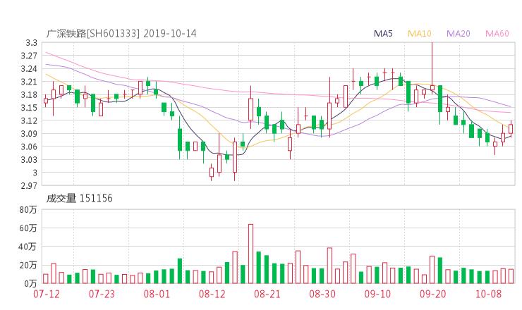 小麦财经新闻:601333股票收盘价 广深铁路资金流向2019年10月14日
