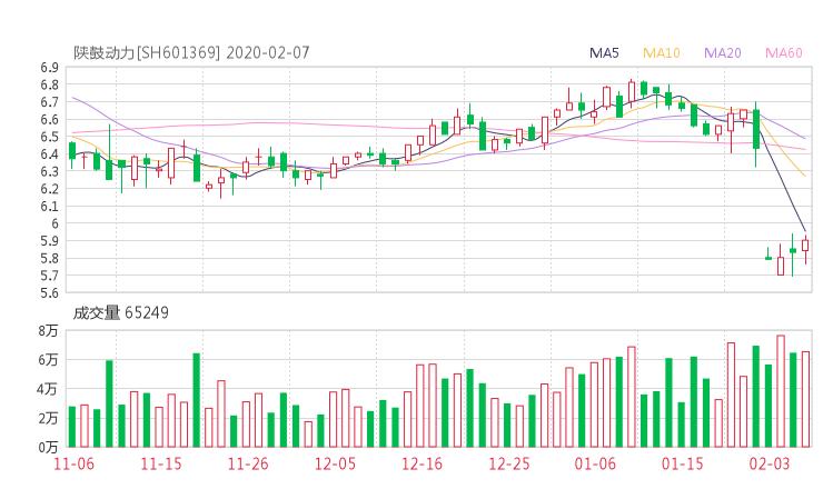 601369股票收盘价 陕鼓动力资金流向2020年2月7日