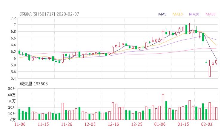 601717股票收盘价 郑煤机资金流向2020年2月7日