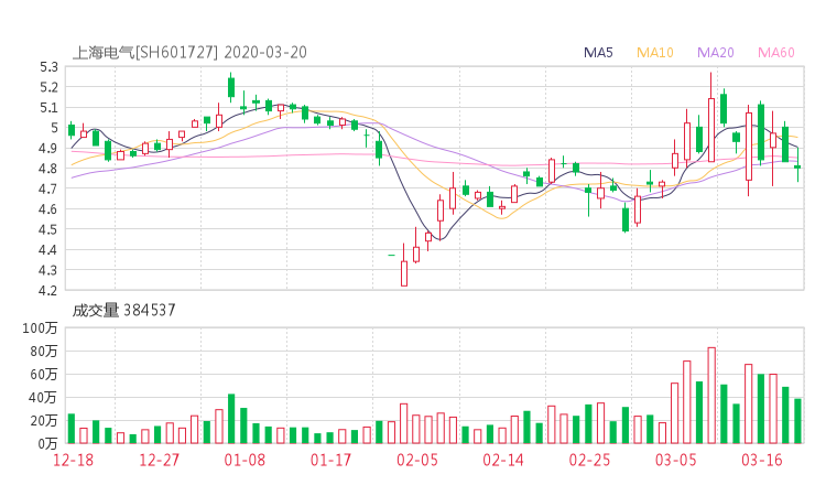 601727股票收盘价 上海电气资金流向2020年3月20日
