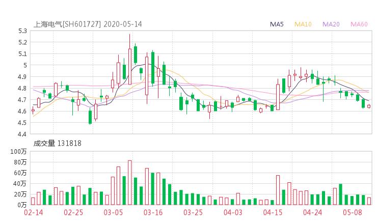 601727资金流向 上海电气股票资金流向 最新消息2020年05月14日