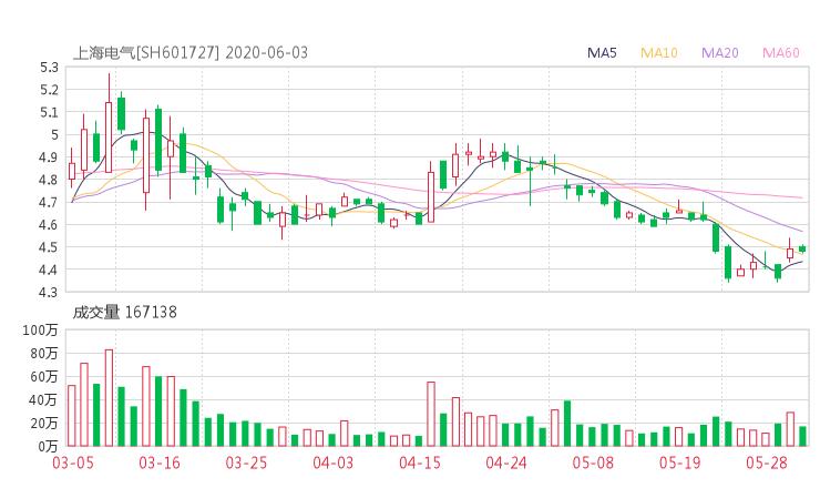 601727股票收盘价 上海电气资金流向2020年6月3日 51网贷