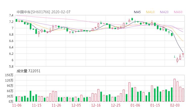 601766股票收盘价 中国中车资金流向2020年2月7日