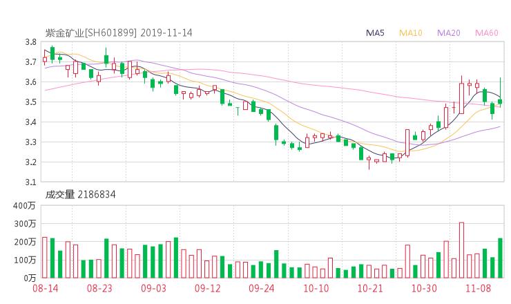 摆渡配资:601899股票收盘价 紫金矿业资金流向2019年11月14日