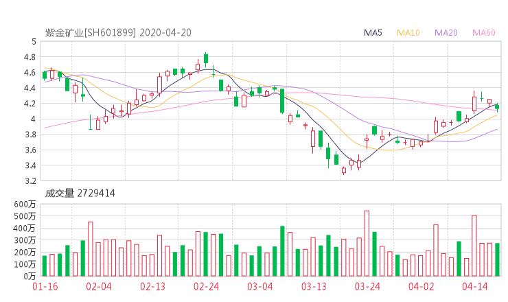 601899股票收盘价 紫金矿业资金流向2020年4月20日 财经头条行情