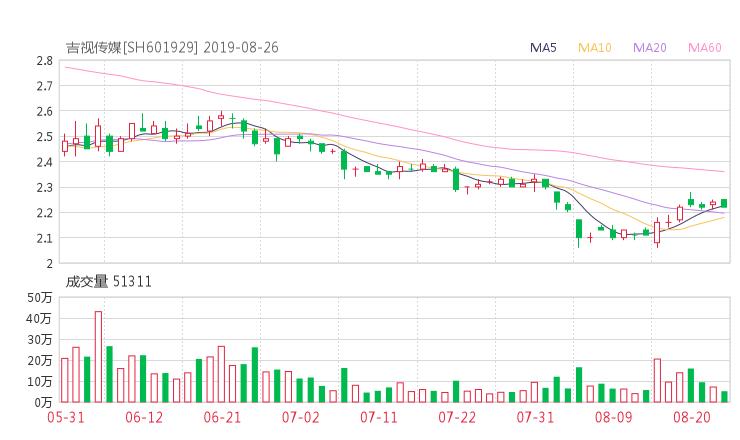 吉视传媒最新消息 601929股票利好利空新闻2019年9月