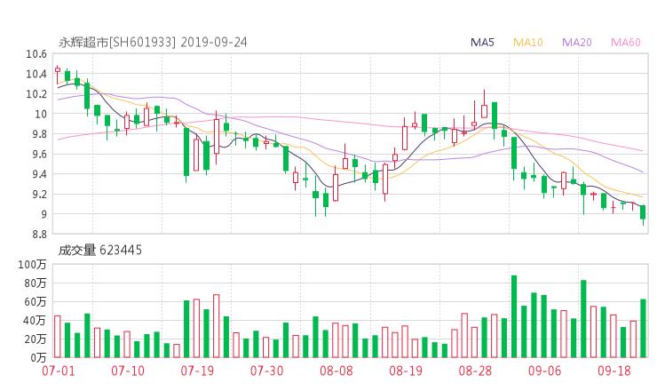 601933股票收盘价 永辉超市资金流向2019年9月24日