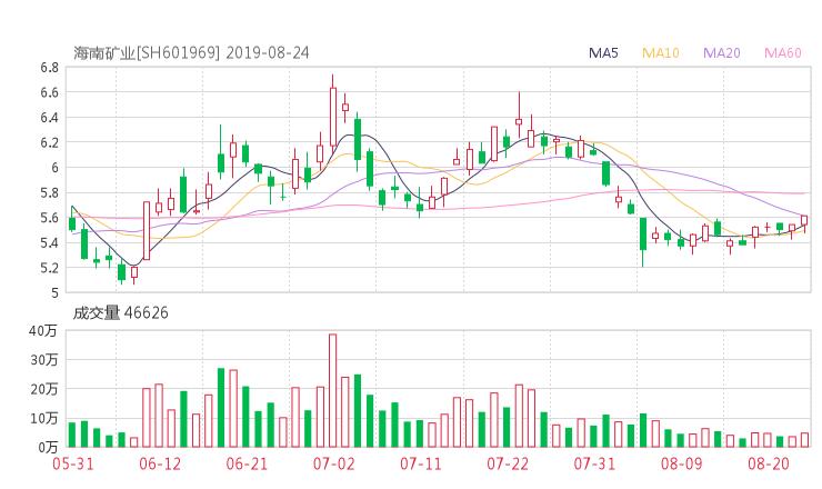 【601969千股千评】海南矿业股票最近怎么样601969千股千评2019年10月17日