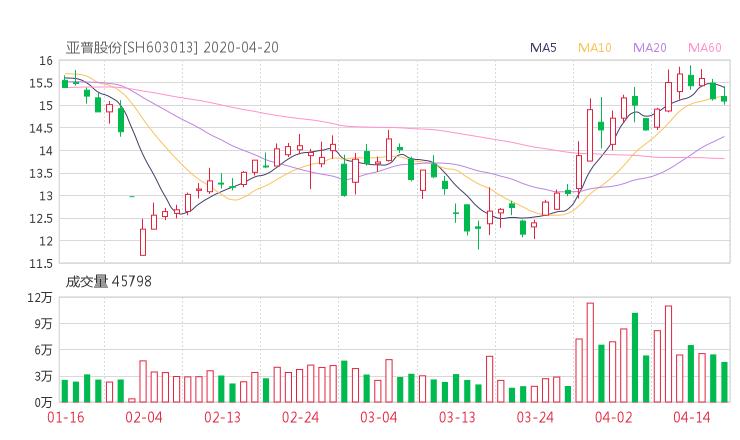 603013股票收盘价 亚普股份资金流向2020年4月20日 财气网