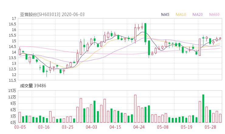 603013股票收盘价 亚普股份资金流向2020年6月3日 小麦财经网