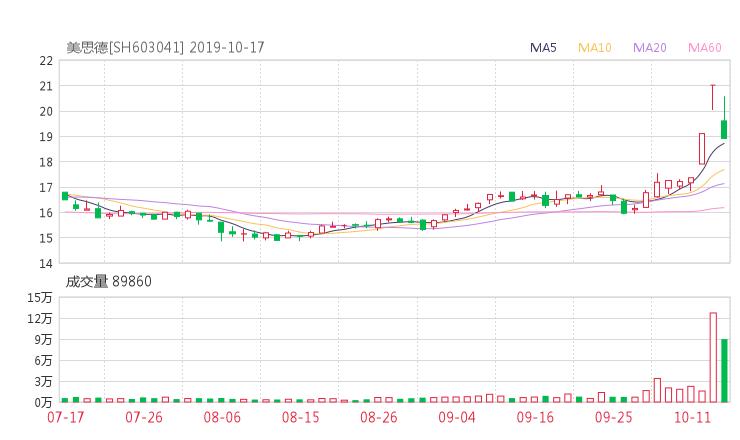 603041资金流向 美思德股票资金流向 最新消息2019年10月17日