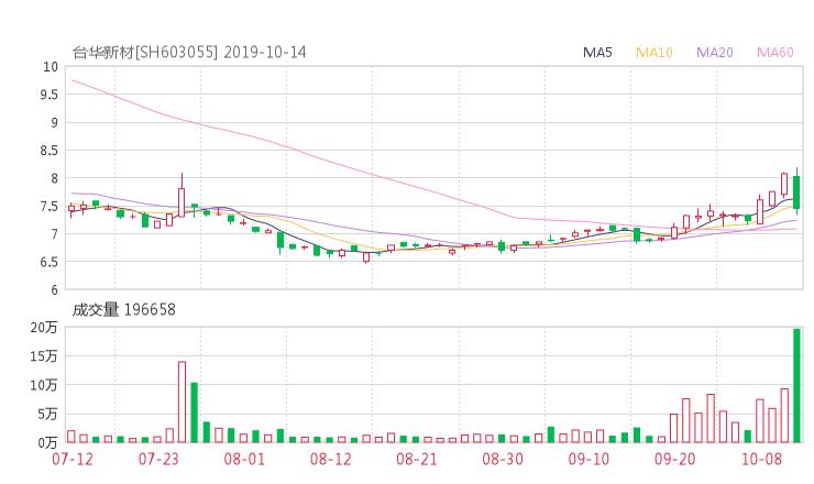 雷曼配资:603055股票收盘价 台华新材资金流向2019年10月14日