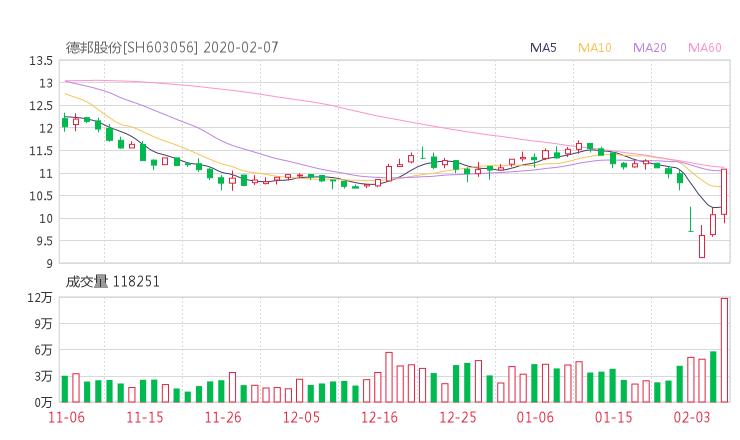 603056股票收盘价 德邦股份资金流向2020年2月7日