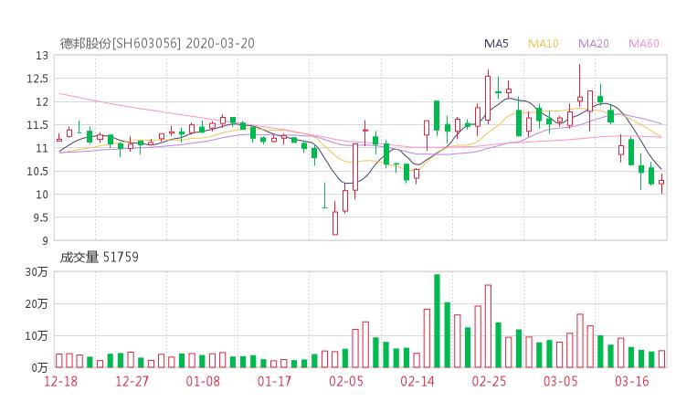 603056股票收盘价 德邦股份资金流向2020年3月20日