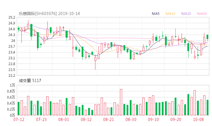 华夏配资网:603076股票收盘价 乐惠国际资金流向2019年10月14日