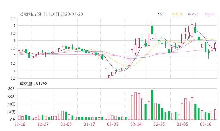 603105股票收盘价 芯能科技资金流向2020年3月20日