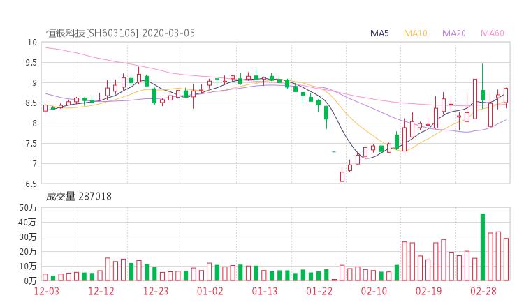 603106股票收盘价 恒银金融资金流向2020年3月5日