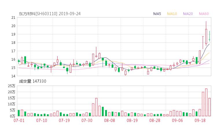 603110股票收盘价 东方材料资金流向2019年9月24日