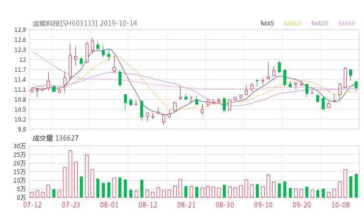 原油期货鑫东财配资:603113股票收盘价 金能科技资金流向2019年10月14日