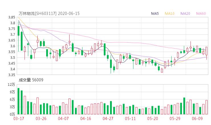 【603117股吧】精选:万林股份股票收盘价 603117股吧新闻2020年6月15日