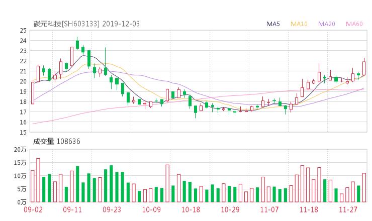 603133股票最新消息 碳元科技股票新闻2019 长和回应入股小米
