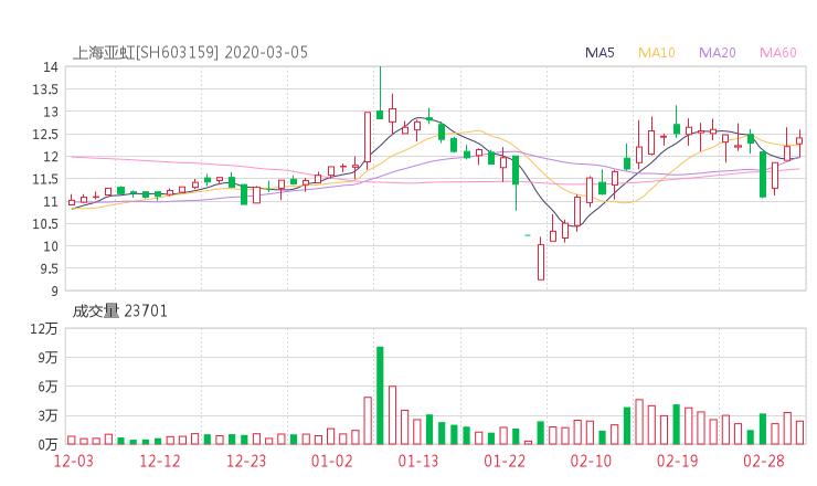 603159股票收盘价 上海亚虹资金流向2020年3月5日